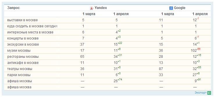 Результативность продвижения с WebArtex