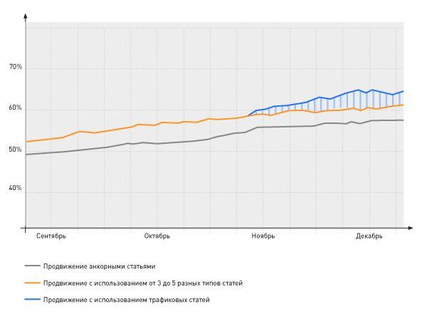 Эффективность трафиковых статей WebArtex. Первые результаты